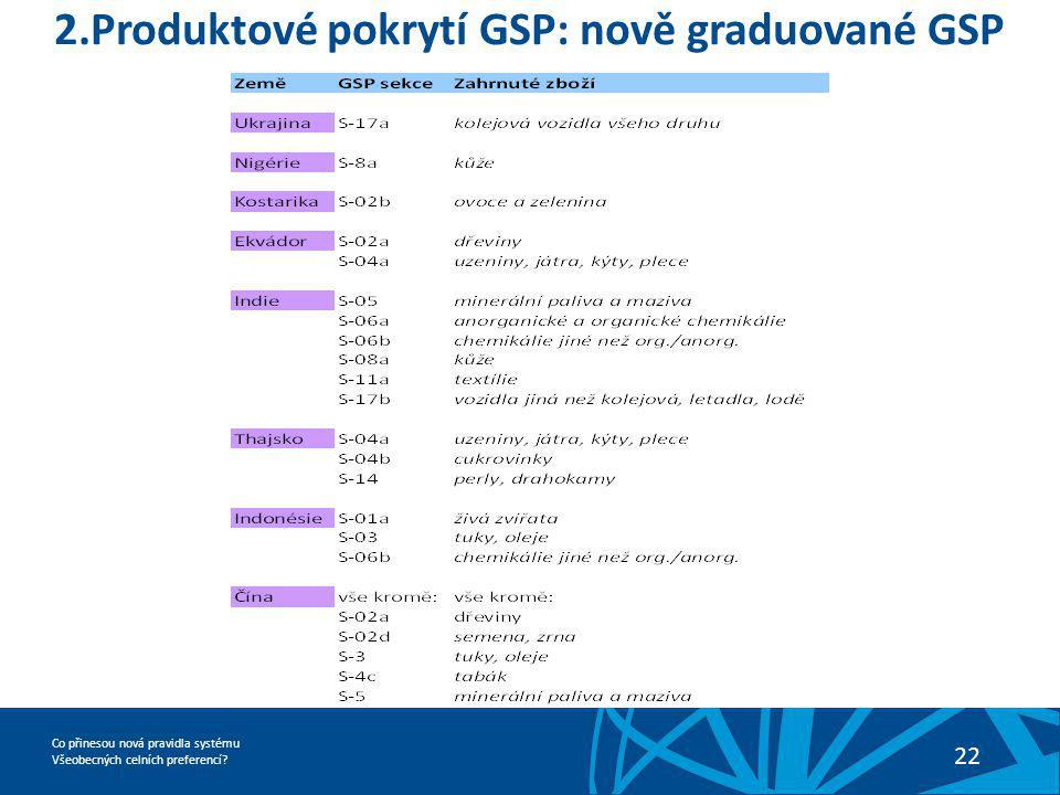 2.Produktové pokrytí GSP: nově graduované GSP