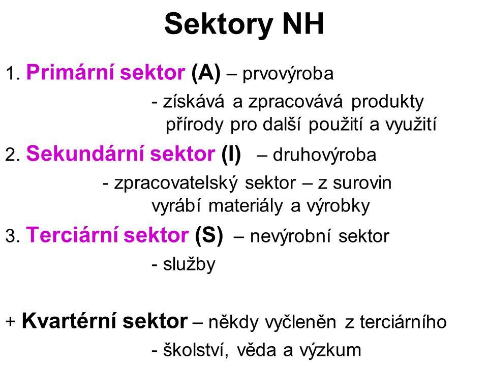 Sektory NH 1. Primární sektor (A) – prvovýroba