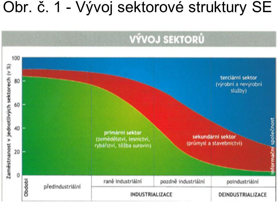Obr. č. 1 - Vývoj sektorové struktury SE