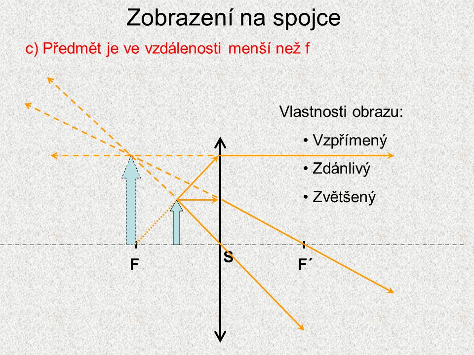 Zobrazení na spojce c) Předmět je ve vzdálenosti menší než f