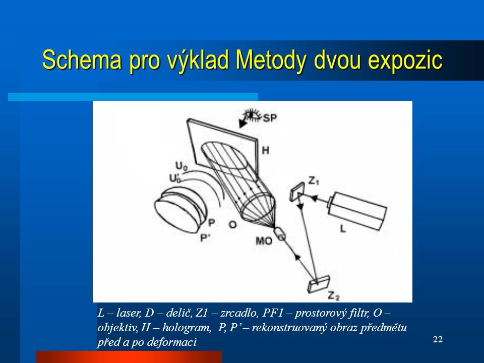 Schema pro výklad Metody dvou expozic