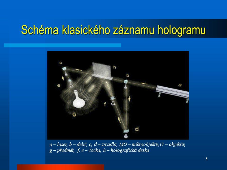 Schéma klasického záznamu hologramu