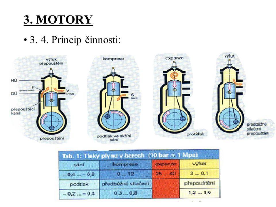3. MOTORY • 3. 4. Princip činnosti: