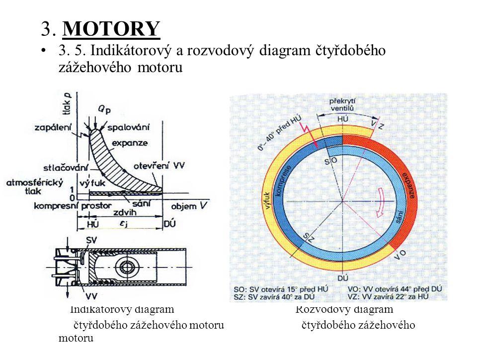 3. MOTORY 3. 5. Indikátorový a rozvodový diagram čtyřdobého zážehového motoru.