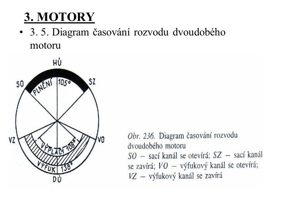 3. MOTORY 3. 5. Diagram časování rozvodu dvoudobého motoru