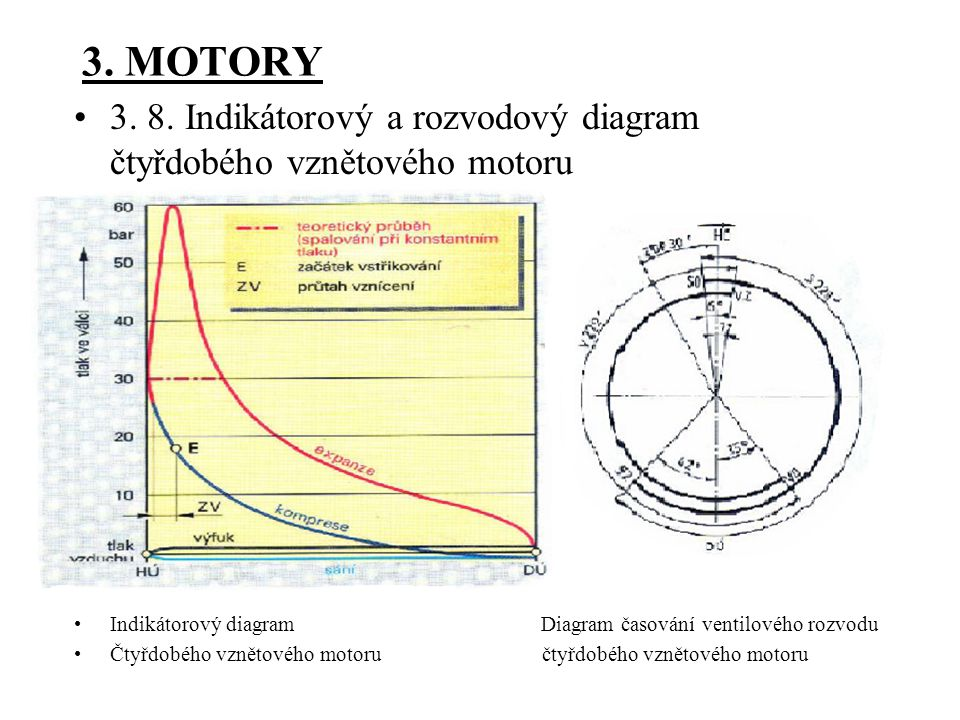 3. MOTORY 3. 8. Indikátorový a rozvodový diagram čtyřdobého vznětového motoru.