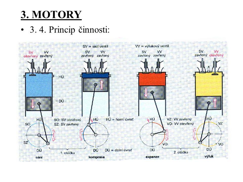 3. MOTORY 3. 4. Princip činnosti: