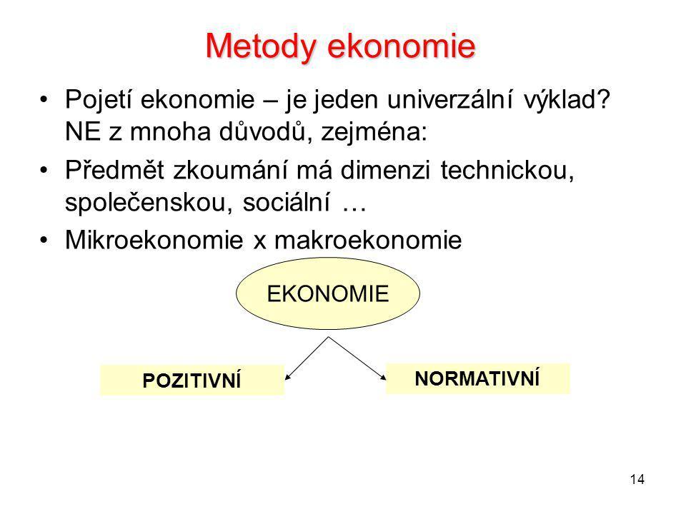 Metody ekonomie Pojetí ekonomie – je jeden univerzální výklad NE z mnoha důvodů, zejména: