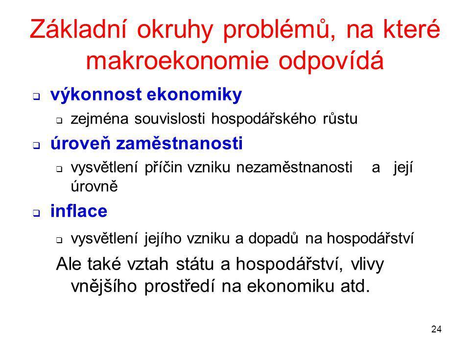 Základní okruhy problémů, na které makroekonomie odpovídá
