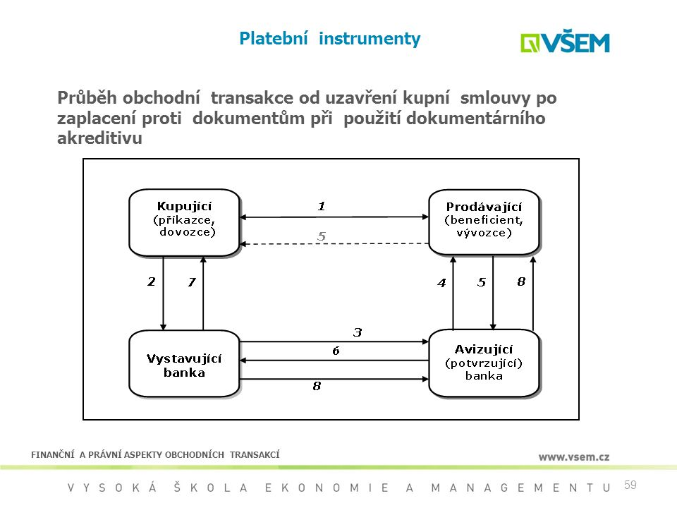 Platební instrumenty Průběh obchodní transakce od uzavření kupní smlouvy po zaplacení proti dokumentům při použití dokumentárního akreditivu.