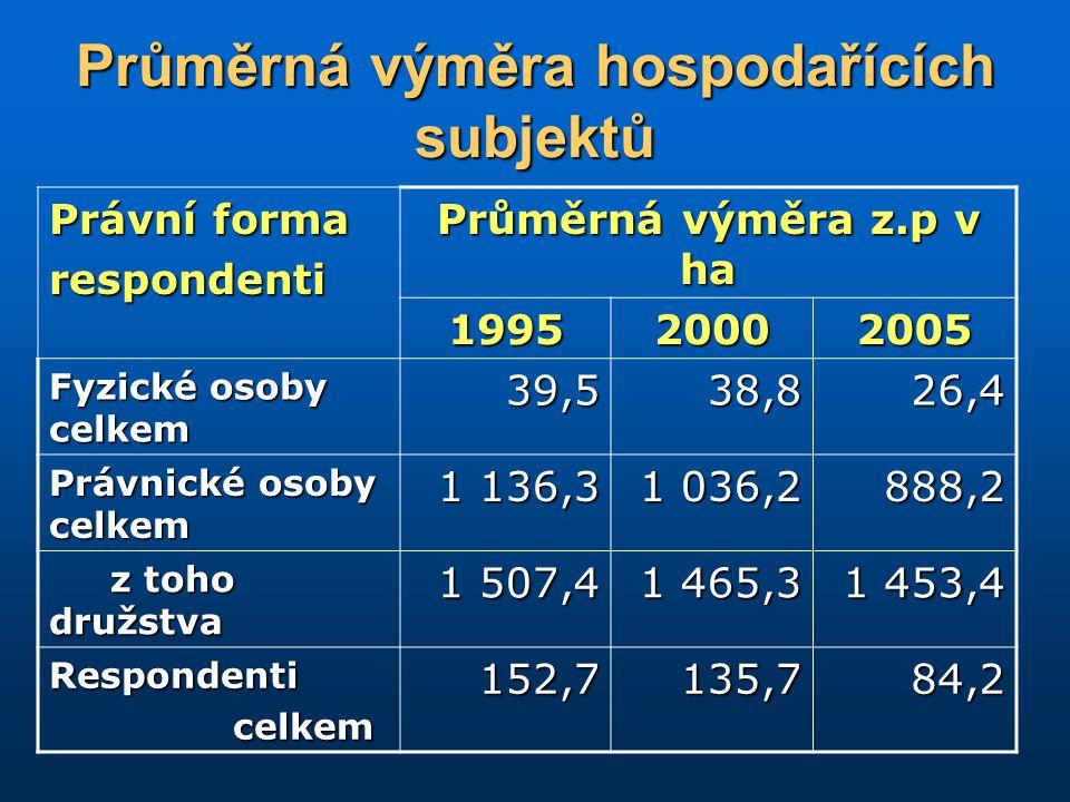 Průměrná výměra hospodařících subjektů