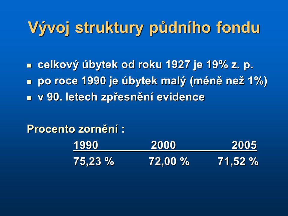 Vývoj struktury půdního fondu