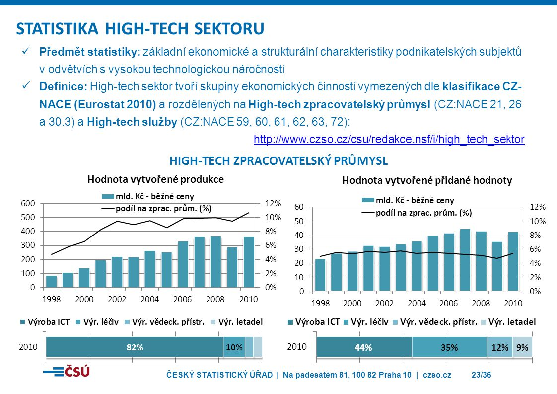 STATISTIKA HIGH-TECH SEKTORU