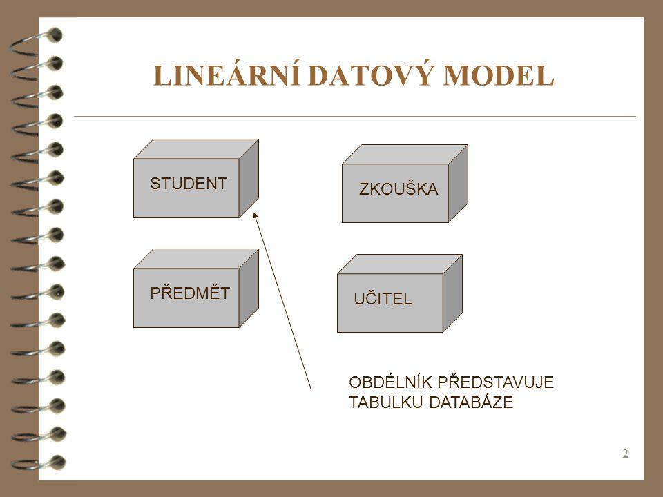 LINEÁRNÍ DATOVÝ MODEL STUDENT ZKOUŠKA PŘEDMĚT UČITEL