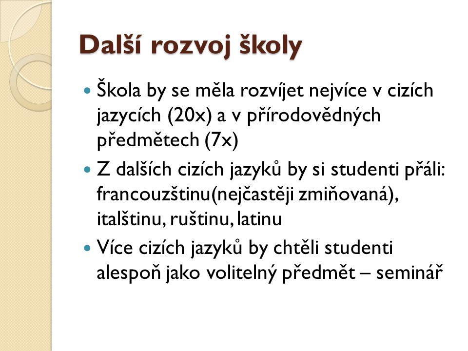 Další rozvoj školy Škola by se měla rozvíjet nejvíce v cizích jazycích (20x) a v přírodovědných předmětech (7x)