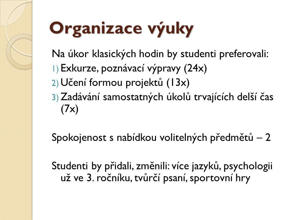 Organizace výuky Na úkor klasických hodin by studenti preferovali: