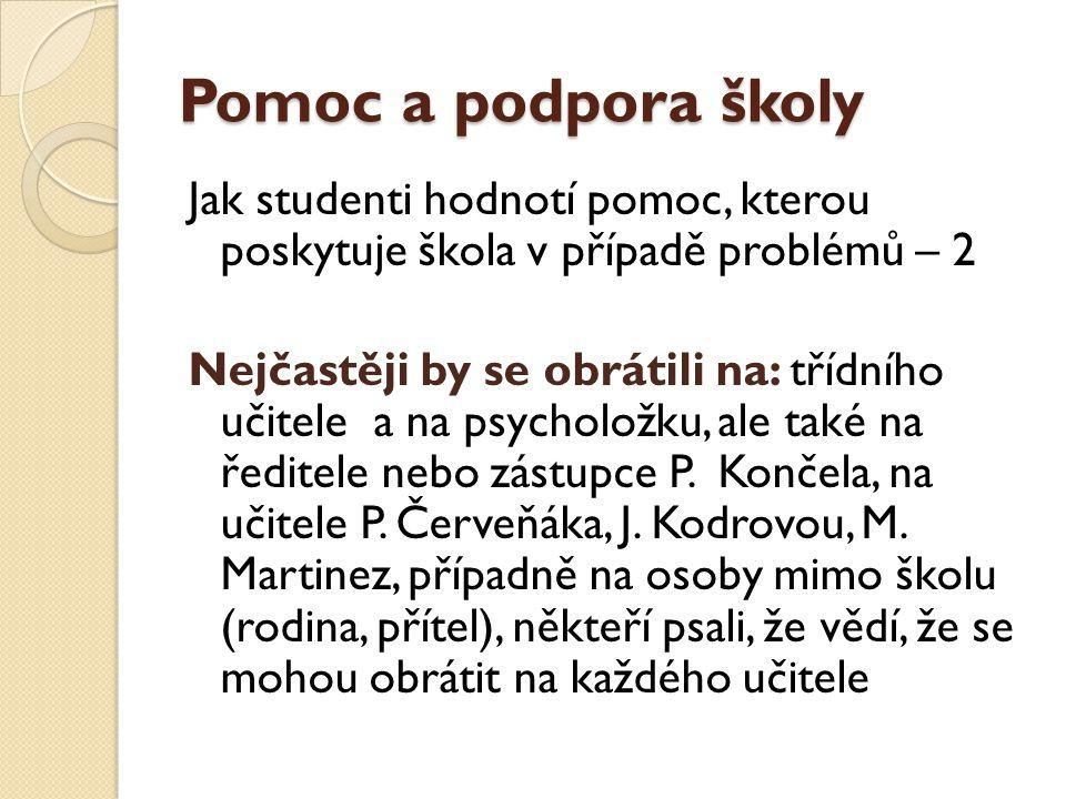 Pomoc a podpora školy