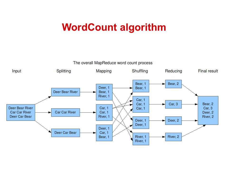 WordCount algorithm