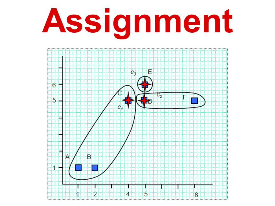 K-means: Assignment
