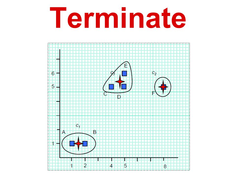K-means: Assignment -> Terminate
