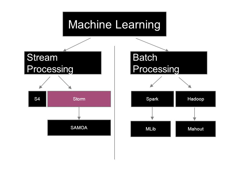 Machine Learning Stream Processing Batch Processing S4 Storm Spark
