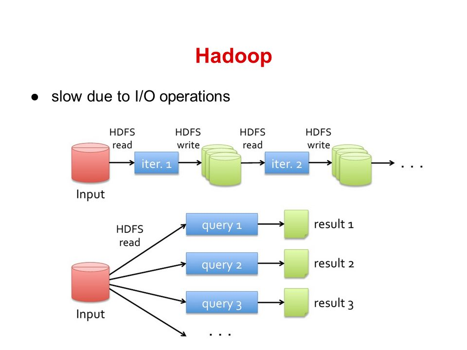 Hadoop slow due to I/O operations