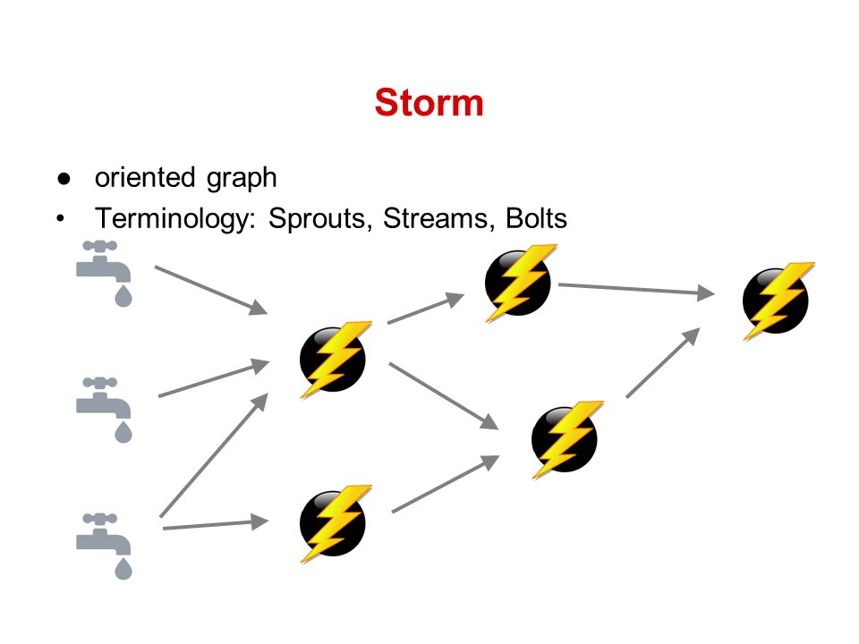 Storm oriented graph Terminology: Sprouts, Streams, Bolts