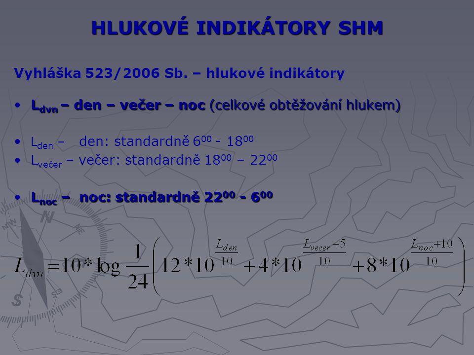 HLUKOVÉ INDIKÁTORY SHM