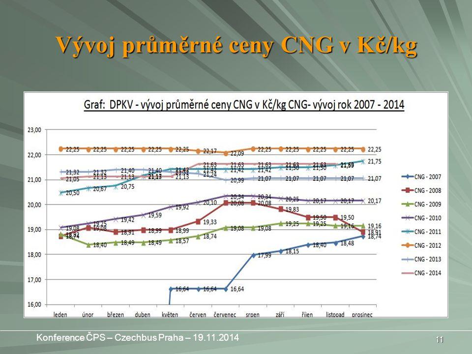 Vývoj průměrné ceny CNG v Kč/kg