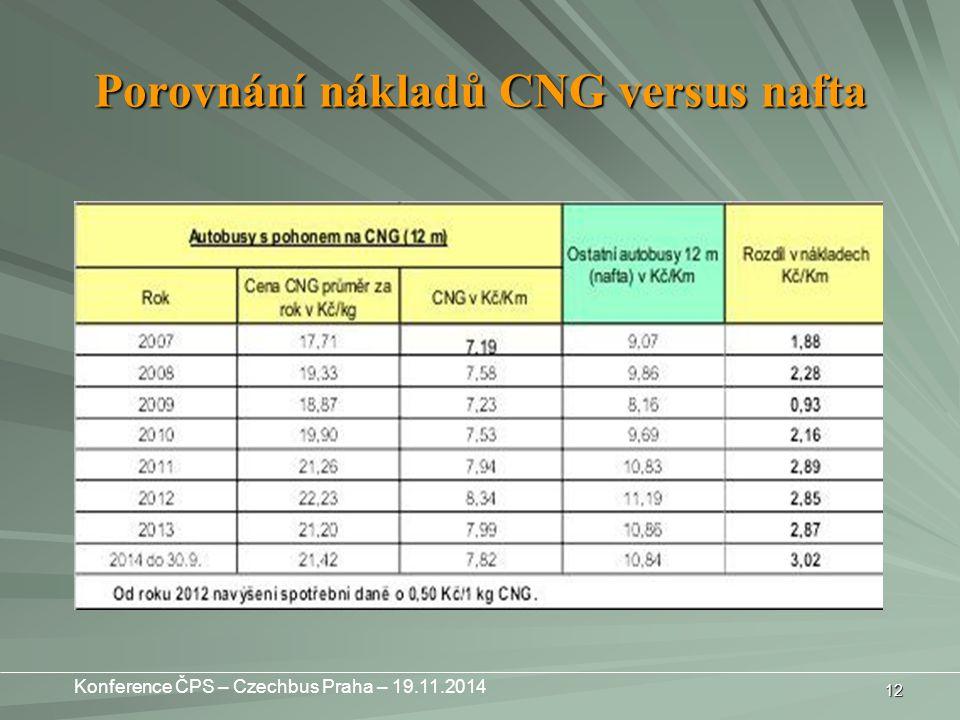 Porovnání nákladů CNG versus nafta