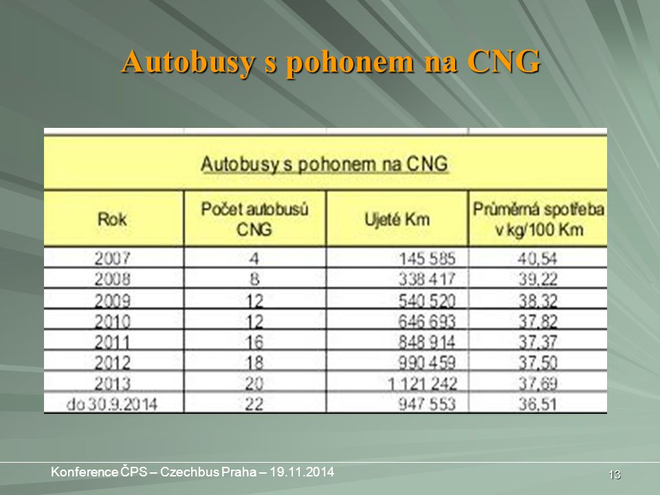 Autobusy s pohonem na CNG