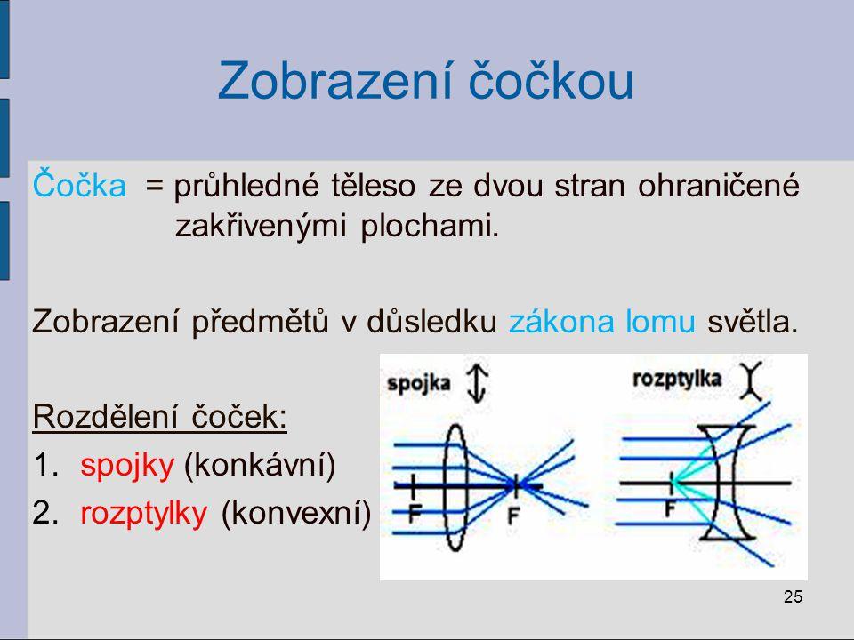 Zobrazení čočkou Čočka = průhledné těleso ze dvou stran ohraničené zakřivenými plochami.