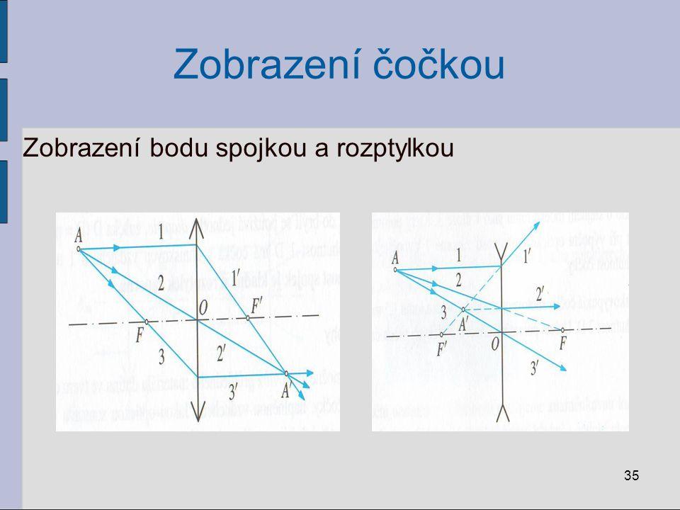 Zobrazení čočkou Zobrazení bodu spojkou a rozptylkou