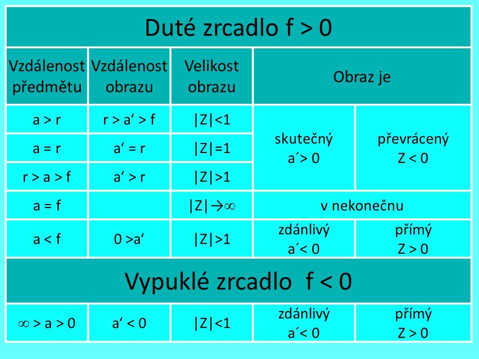 Duté zrcadlo f > 0 Vypuklé zrcadlo f < 0 Vzdálenost předmětu