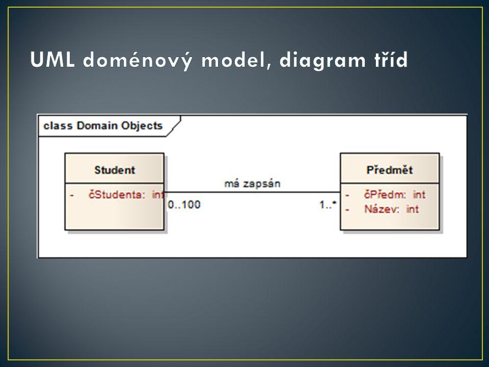 UML doménový model, diagram tříd