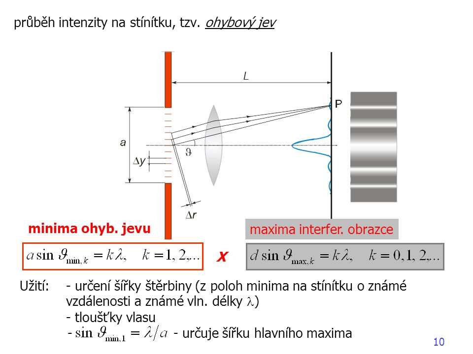 X průběh intenzity na stínítku, tzv. ohybový jev minima ohyb. jevu