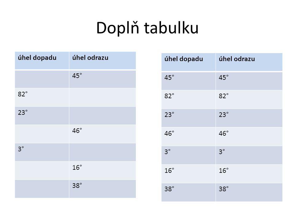 Doplň tabulku úhel dopadu úhel odrazu 45° 82° 23° 46° 3° 16° 38°