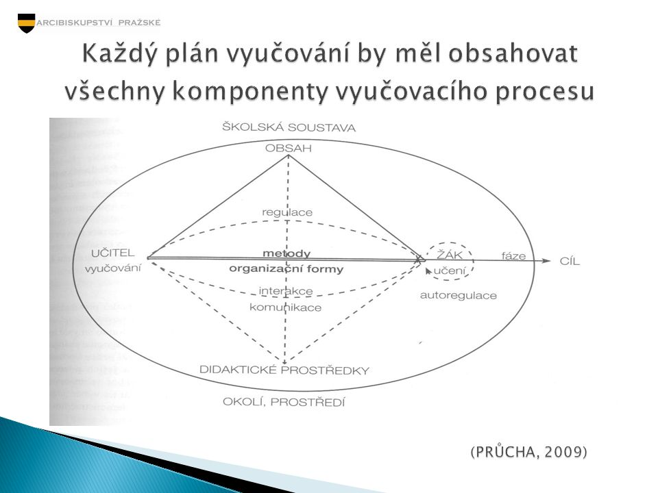 Každý plán vyučování by měl obsahovat všechny komponenty vyučovacího procesu
