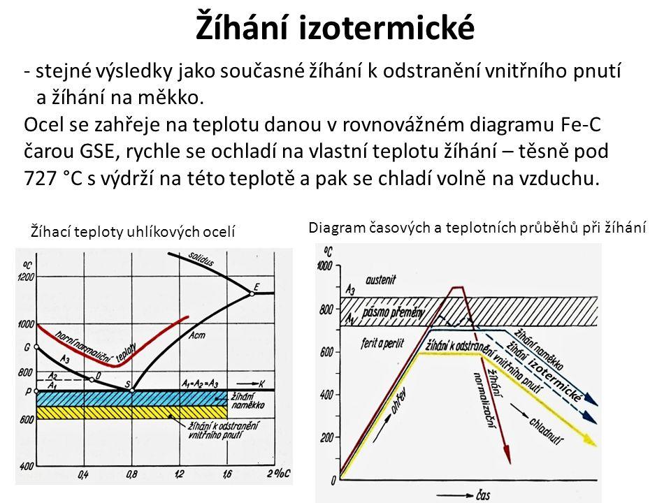 Žíhání izotermické - stejné výsledky jako současné žíhání k odstranění vnitřního pnutí. a žíhání na měkko.