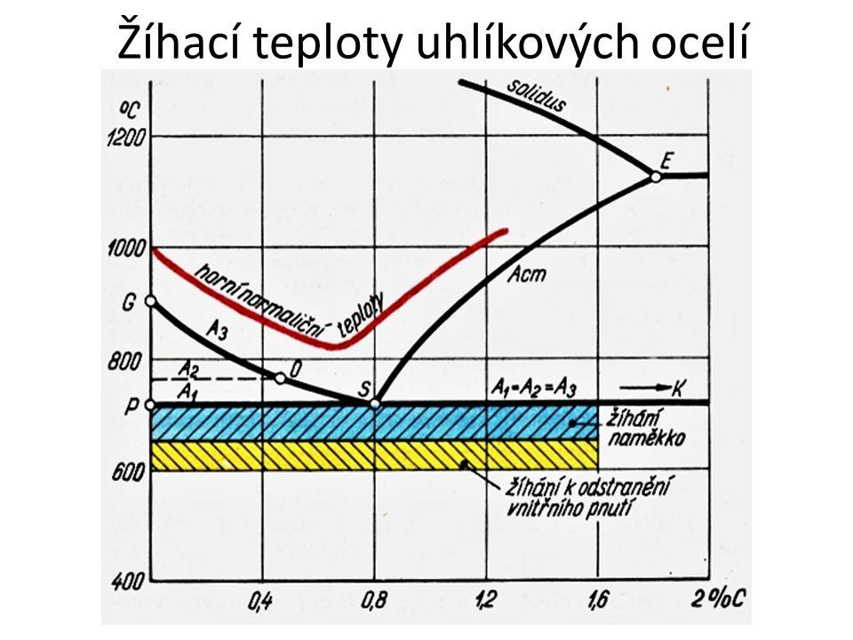 Žíhací teploty uhlíkových ocelí