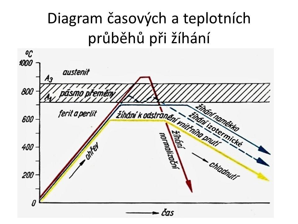 Diagram časových a teplotních průběhů při žíhání
