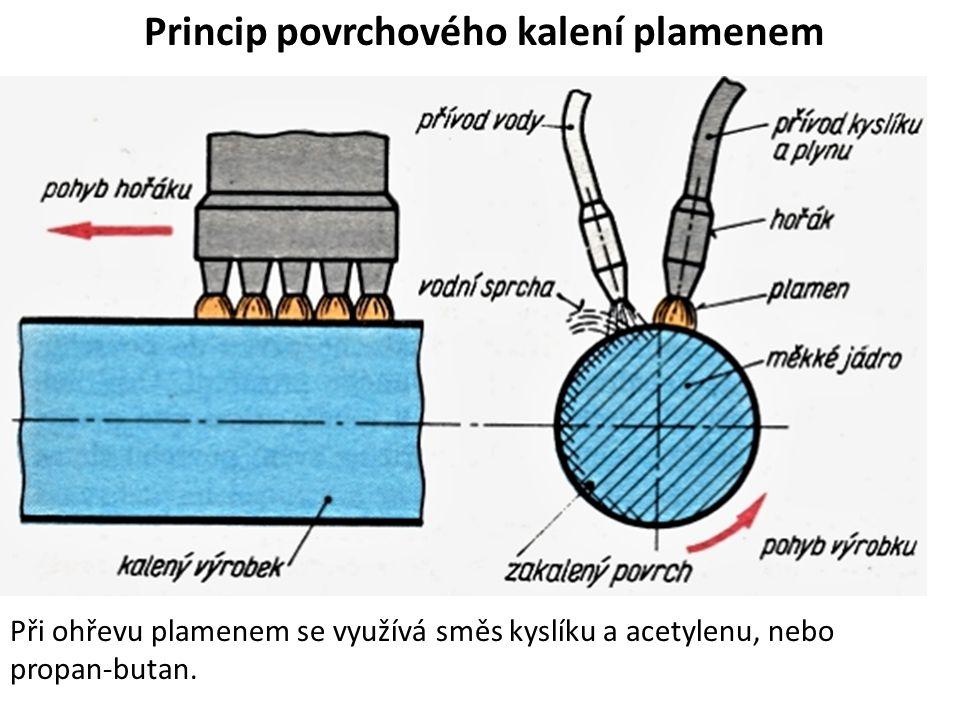 Princip povrchového kalení plamenem