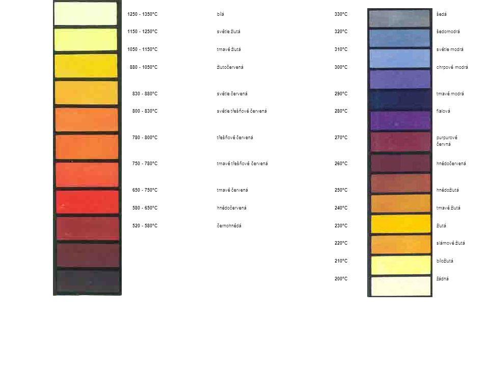 1250 - 1350°C bílá. 330°C. šedá. 1150 - 1250°C. světle žlutá. 320°C. šedomodrá. 1050 - 1150°C.