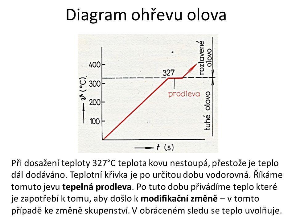Diagram ohřevu olova