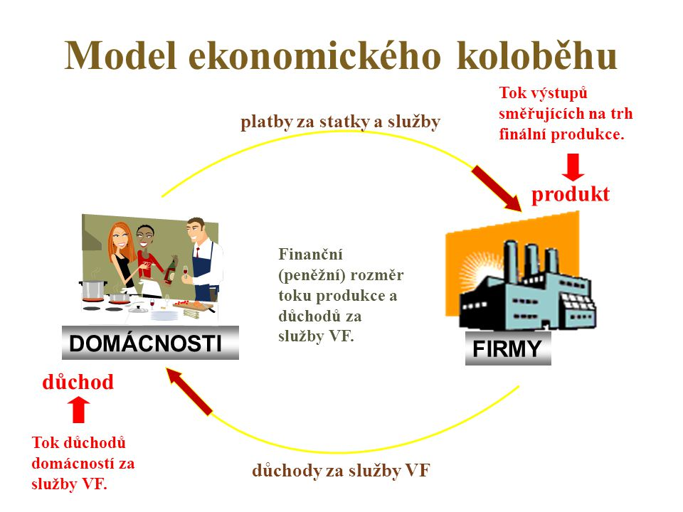 Model ekonomického koloběhu