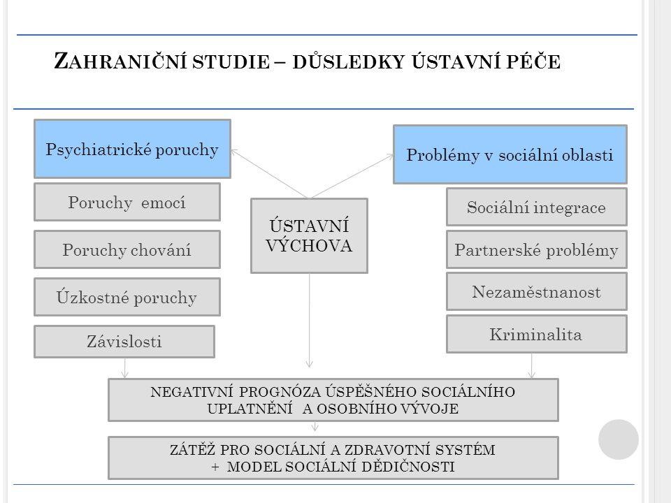 Zahraniční studie – důsledky ústavní péče