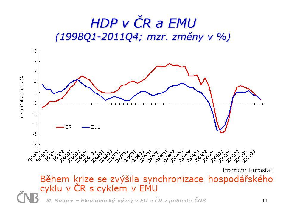 HDP v ČR a EMU (1998Q1-2011Q4; mzr. změny v %)
