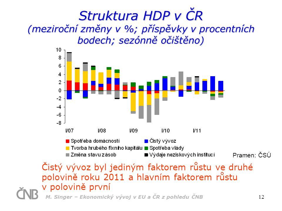 Struktura HDP v ČR (meziroční změny v %; příspěvky v procentních bodech; sezónně očištěno)