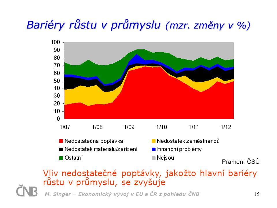Bariéry růstu v průmyslu (mzr. změny v %)