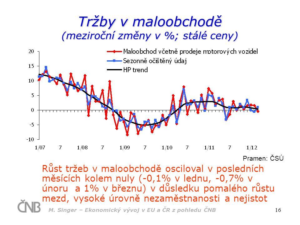 Tržby v maloobchodě (meziroční změny v %; stálé ceny)
